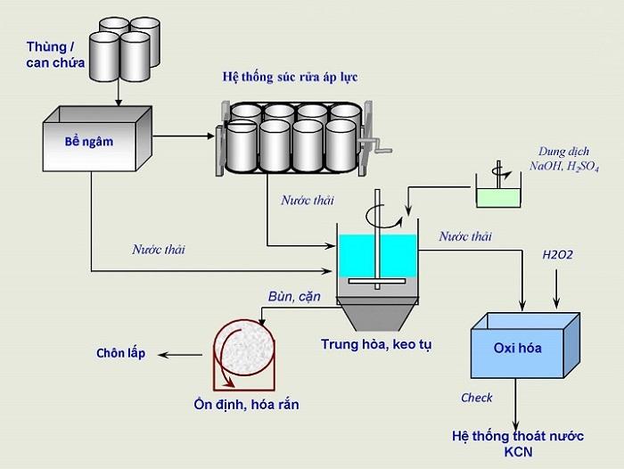 Quy trình tái chế chất thải