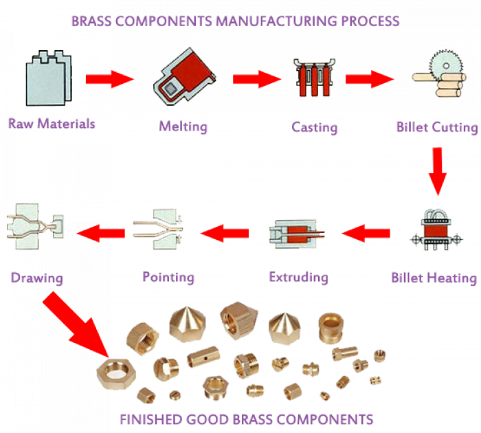 Quy trình sản xuất đồng thau